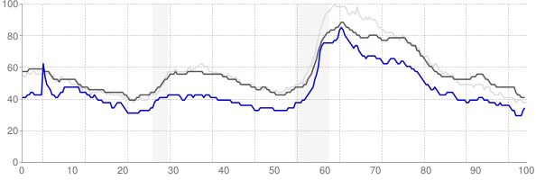 Gettysburg, Pennsylvania monthly unemployment rate chart